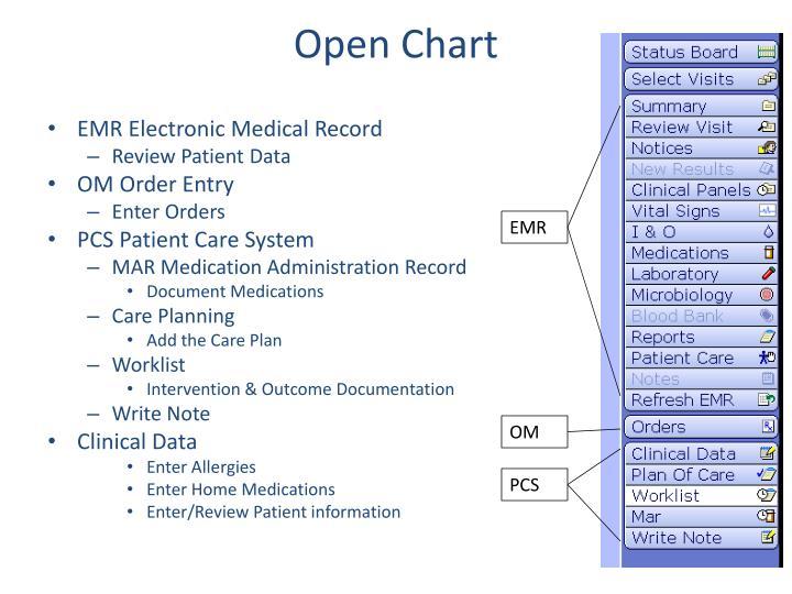 Open Chart