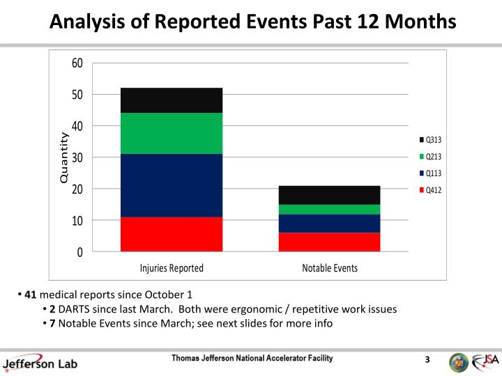 analysis of reported events past 12 months n.