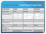 drugs az ache chemical properties