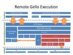 remote gello execution