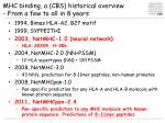 mhc binding a cbs historical overview from a few to all in 8 years