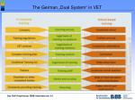 the german dual system in vet
