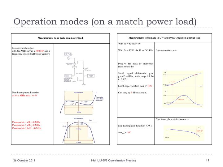 Operation modes (on a match power load)