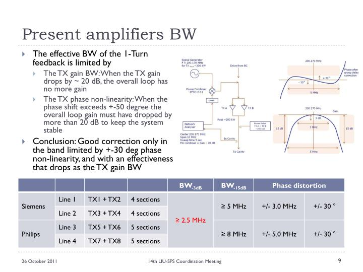 Present amplifiers BW