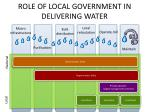role of local government in delivering water