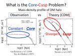 what is the core cusp problem
