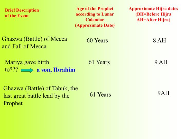 Ghazwa (Battle) of Mecca and Fall of Mecca