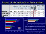 impact of hiv and hcv on bone markers