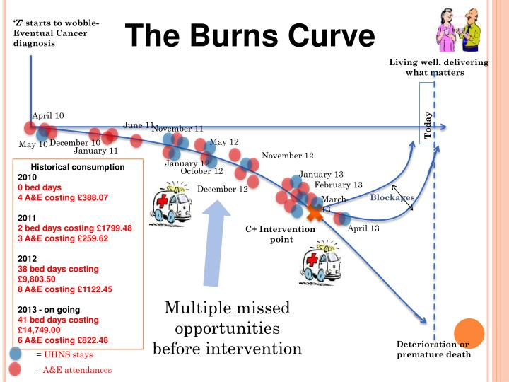 The Burns Curve