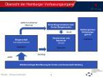 bersicht der hamburger verfassungsorgane