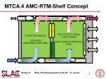 mtca 4 amc rtm shelf concept