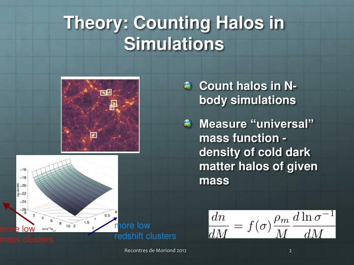 Theory counting halos in simulations