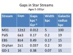 gaps in star streams ages 5 10gyr