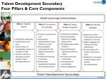 talent development secondary four pillars core components