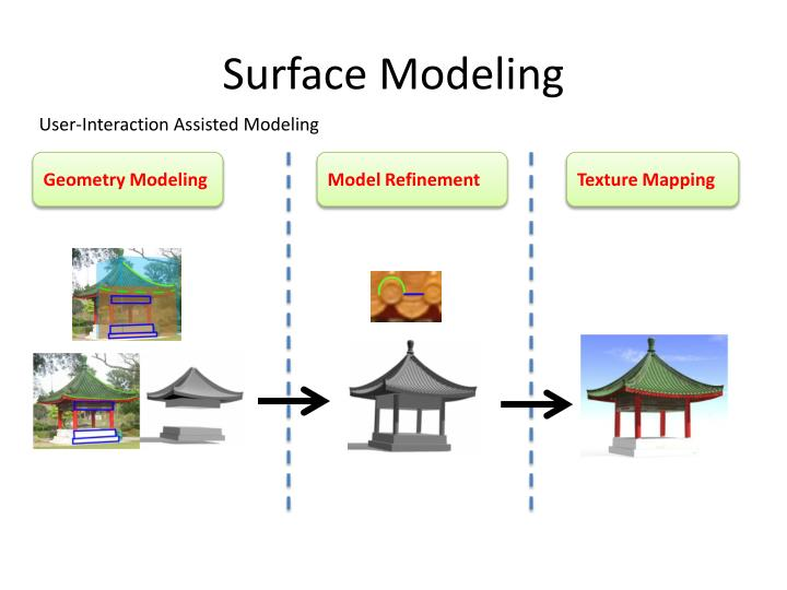 Surface Modeling