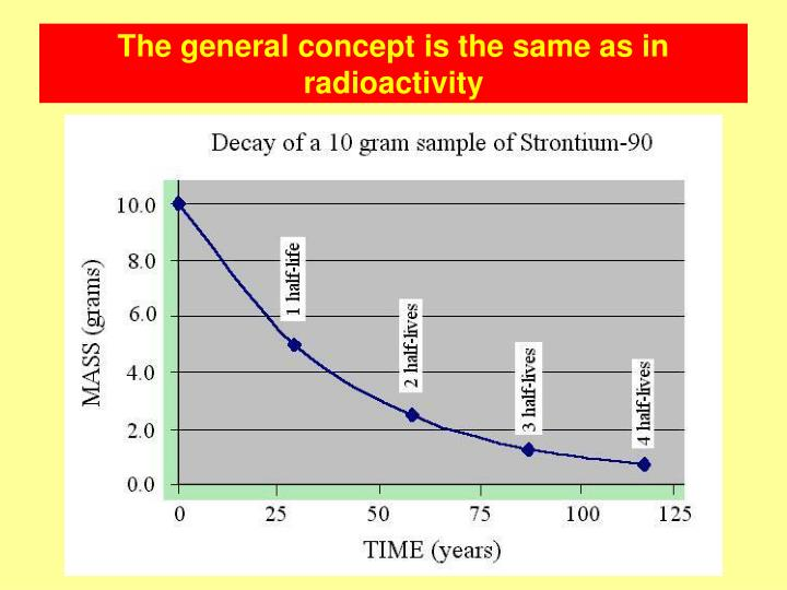 The general concept is the same as in radioactivity