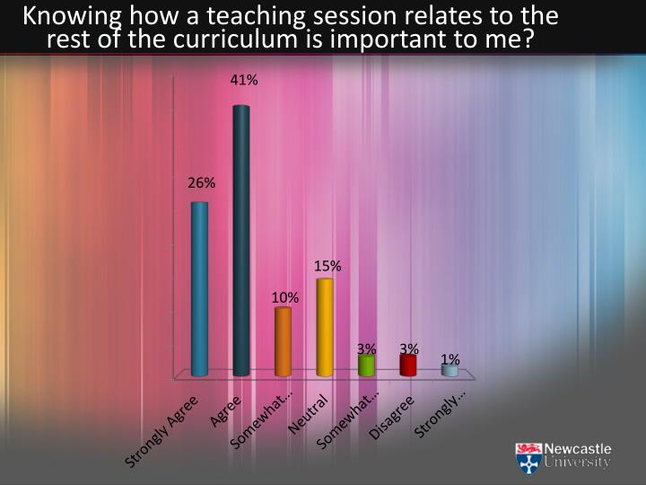 Knowing how a teaching session relates to the rest of the curriculum is important to me?