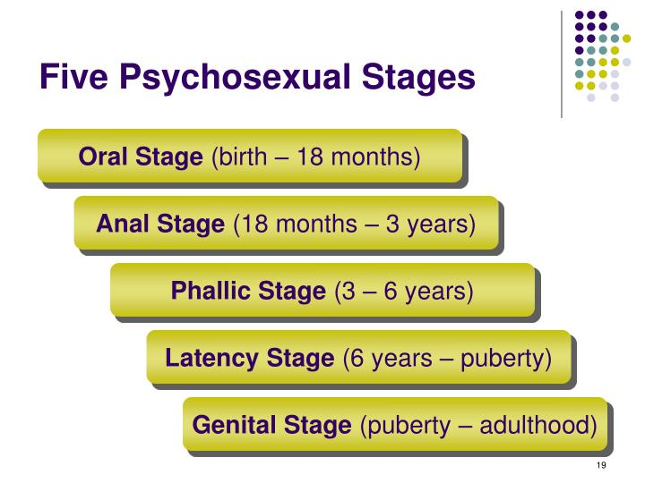 Five Psychosexual Stages