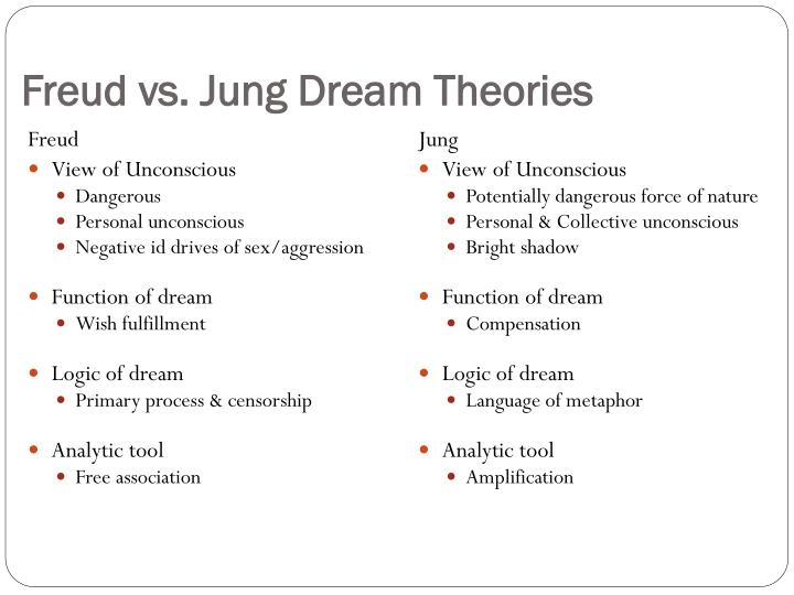 PPT - Freud and Psychoanalytic Theory PowerPoint ...