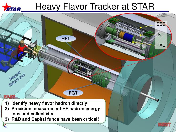 Heavy Flavor Tracker at STAR