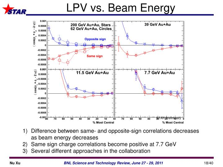 LPV vs. Beam Energy