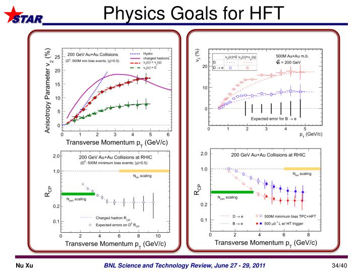 Physics Goals for HFT