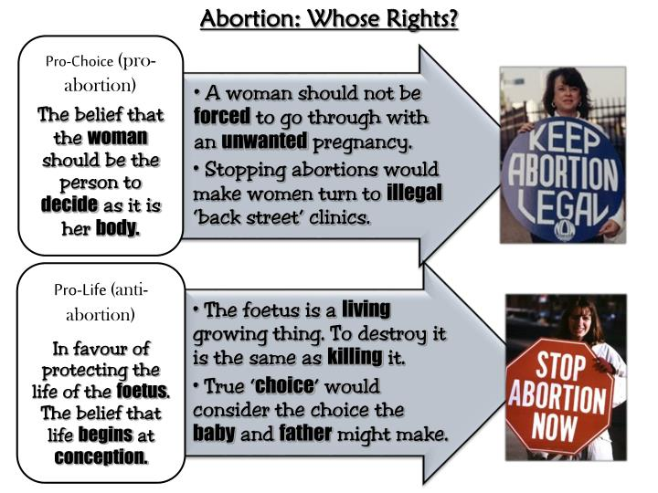 Abortion: Whose Rights?