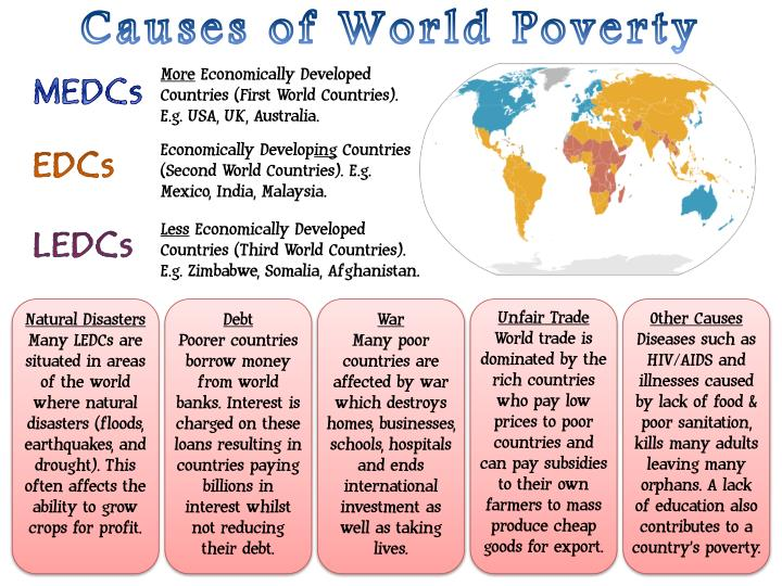 Causes of World Poverty
