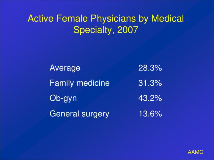 Active Female Physicians by Medical Specialty, 2007
