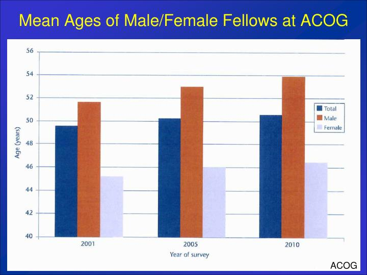 Mean Ages of Male/Female Fellows at ACOG