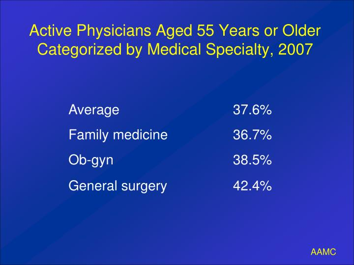 Active Physicians Aged 55 Years or Older Categorized by Medical Specialty, 2007