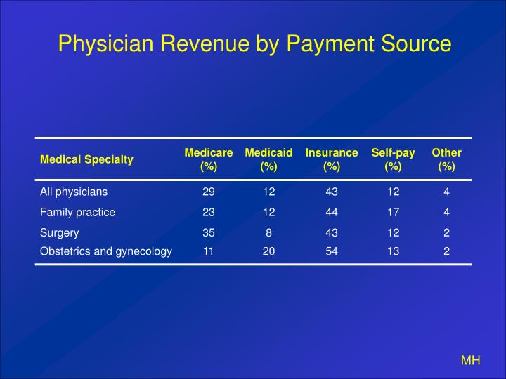 Physician Revenue by Payment Source