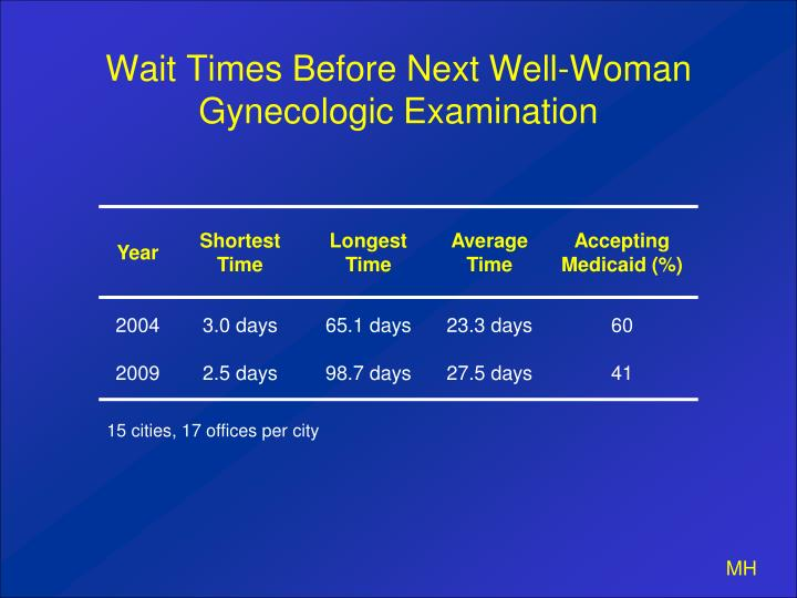 Wait Times Before Next Well-Woman Gynecologic Examination