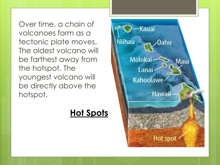 Over time, a chain of volcanoes form as a tectonic plate moves. The oldest volcano will be farthest away from the hotspot. The youngest volcano will be directly above the hotspot.