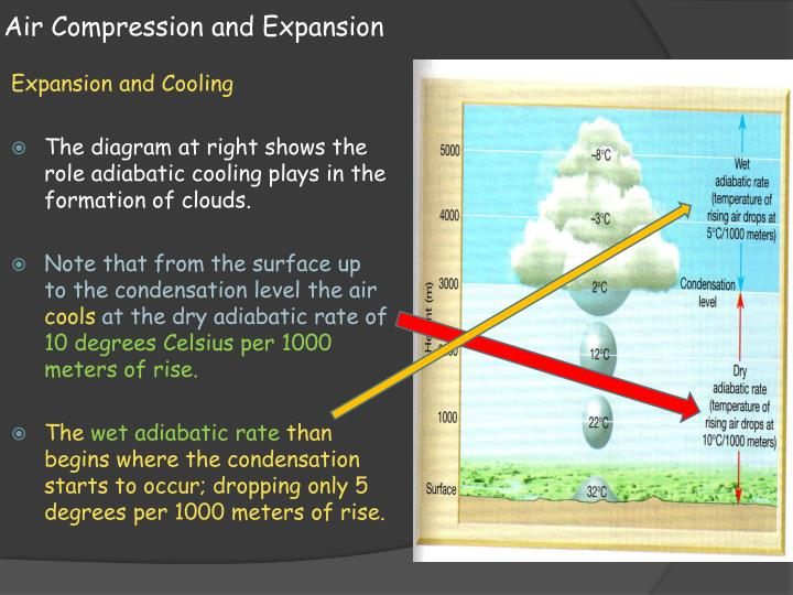 Air Compression and Expansion