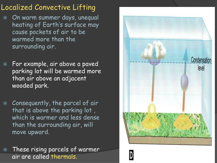Localized Convective Lifting
