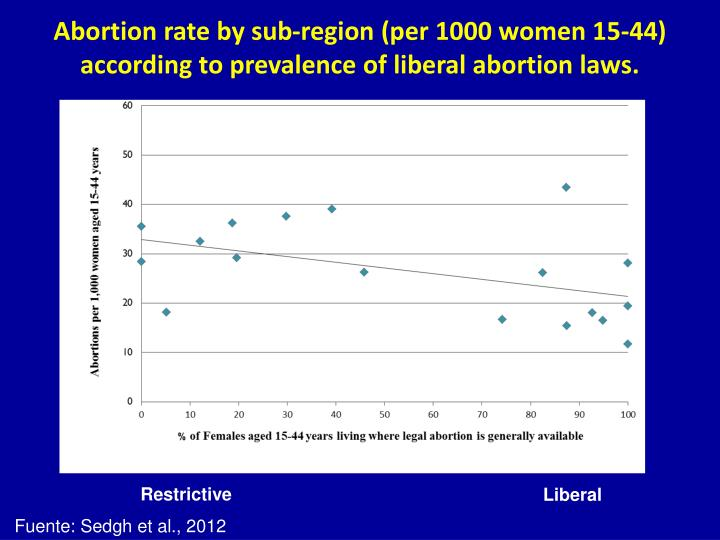 Abortion rate by sub-region (per 1000 women 15-44) according to prevalence of liberal abortion laws.
