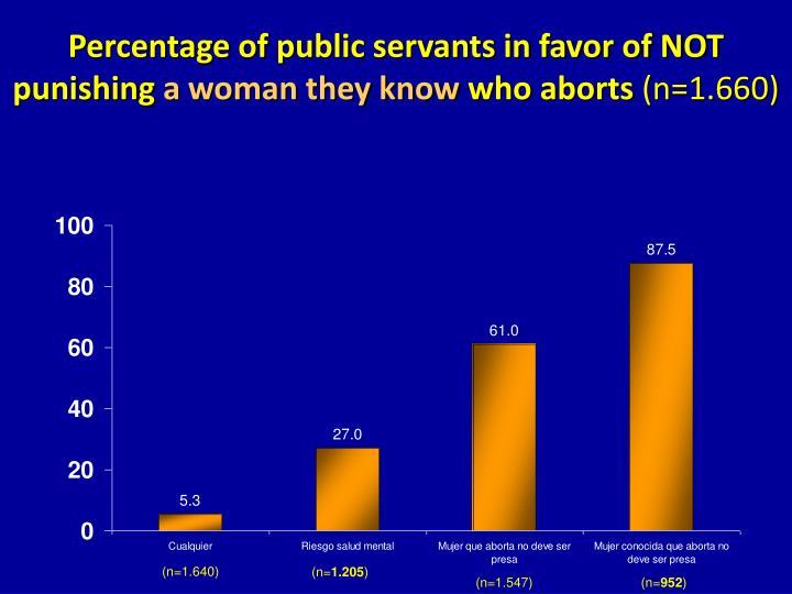 Percentage of public servants in favor of NOT punishing