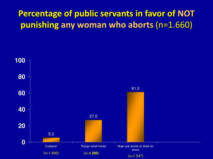 Percentage of public servants in favor of