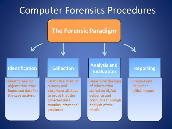 Computer forensics procedures