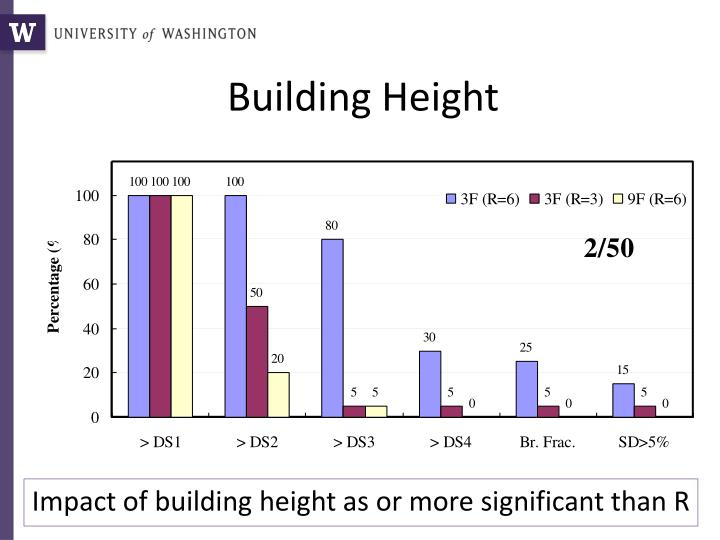 Building Height