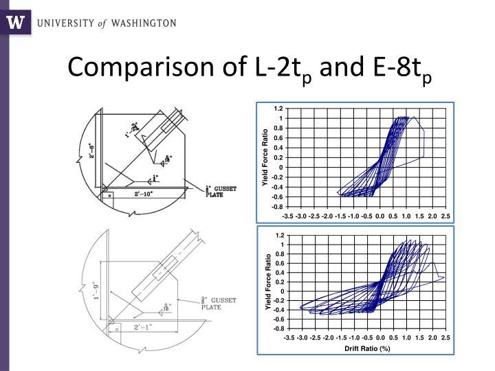 Comparison of L-2t