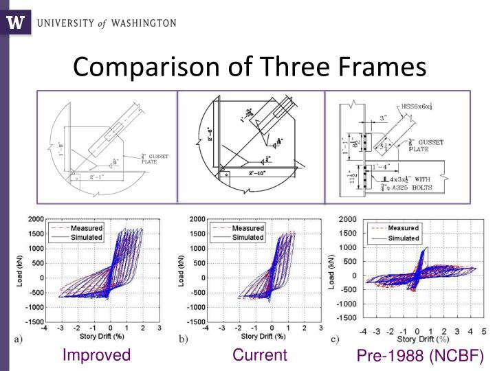 Comparison of Three Frames