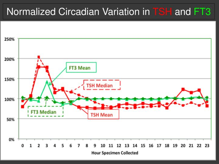 Normalized Circadian Variation in