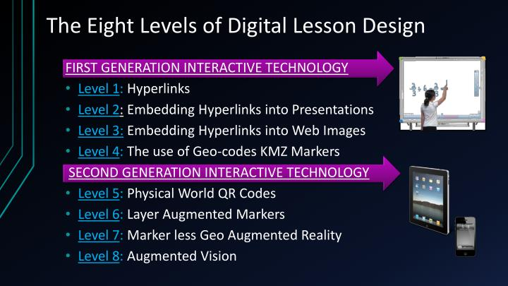 The Eight Levels of Digital Lesson Design