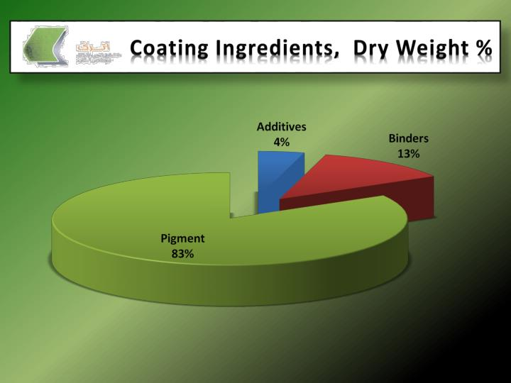 Coating Ingredients,  Dry Weight %