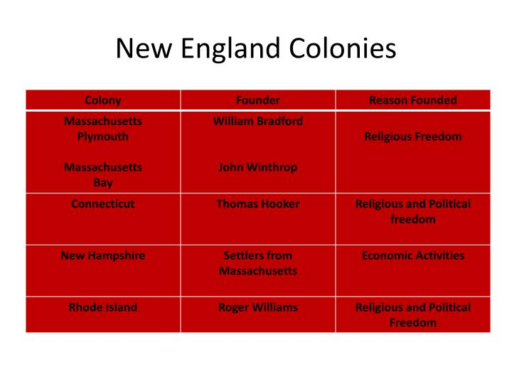 powerpoint on england colonies Use the study guide to prepare for our test on colonial america new england colonies powerpoint life in the english colonies powerpoint triangular.