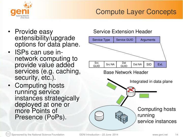Compute Layer Concepts