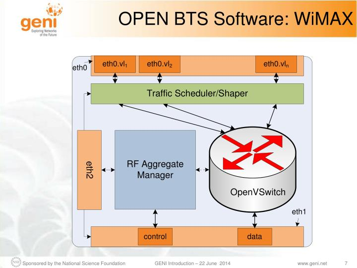 OPEN BTS Software: WiMAX