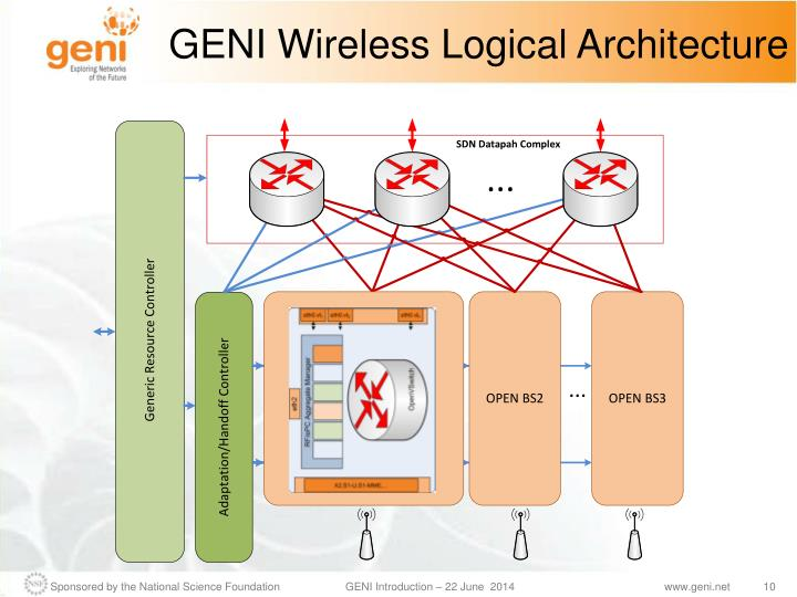 GENI Wireless Logical Architecture
